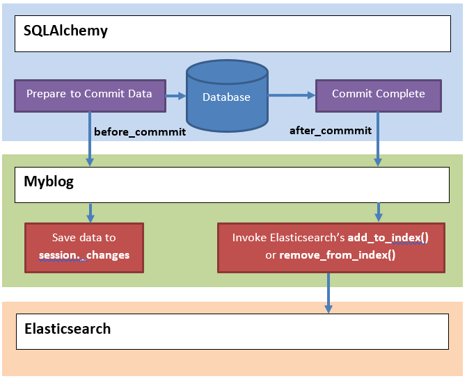 Use SQLAlchemy Event for Elasticsearch indexing